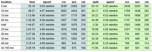 Splittiderne ligger pænt og stabilt frem til 40. km - og det er tydeligt, at der sker et eller andet efter 35. km.