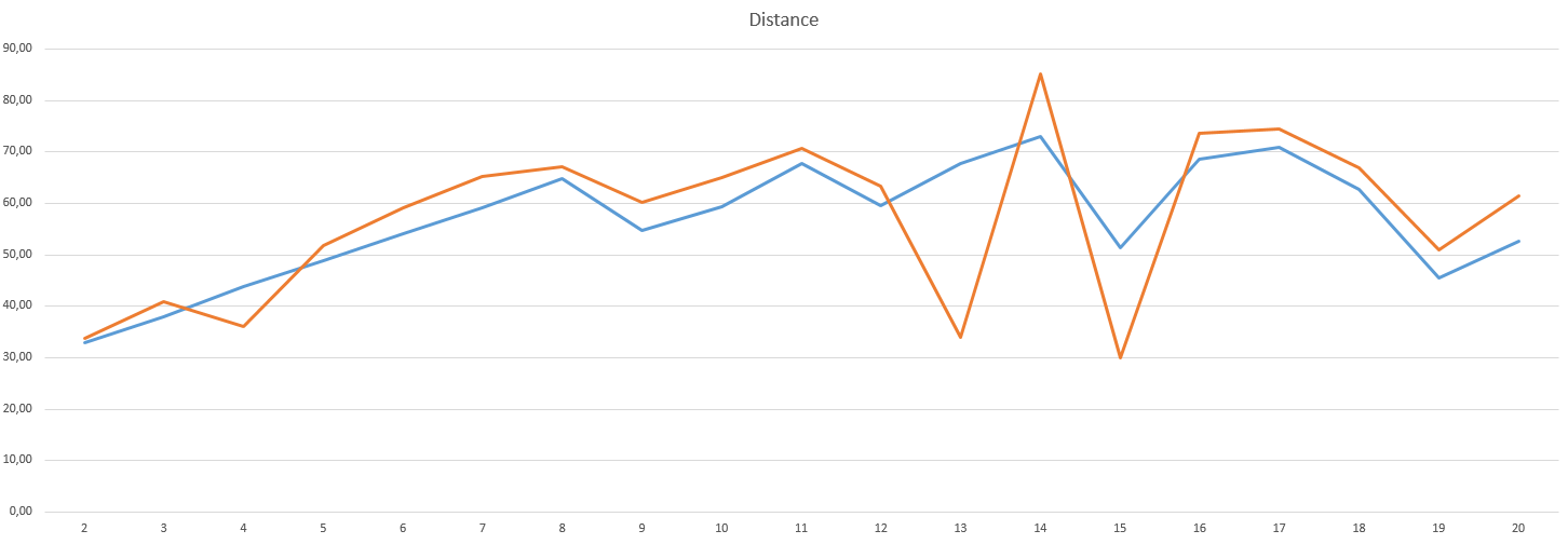 Grafen viser kilometer per uge i mit træningsprogram imod dette års maraton.