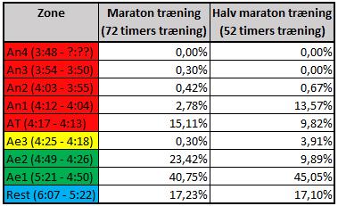 Fordelingen af zonerne på halv og hel maraton viser tydeligt, at det ikke er nok at løbe langsomt hele tiden!